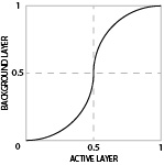 An S-curve graph, approximating the effect of the Hard Light blend mode
