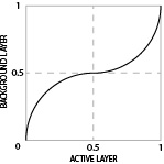 An S-curve graph, approximating the effect of the Overlay blend mode