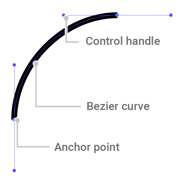 An image of a bezier curve featuring anchor points and control handles in Illustrator, with annotations